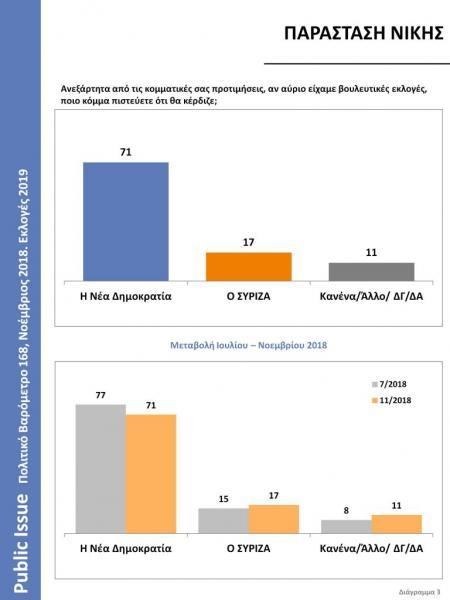 Δημοσκόπηση: Μεγάλο προβάδισμα ΝΔ στην παράσταση νίκης – Εξι στους δέκα θέλουν πρόωρες εκλογές