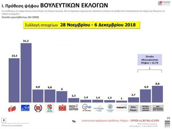 Δημοσκόπηση MRB : Προβάδισμα 8% για τη ΝΔ