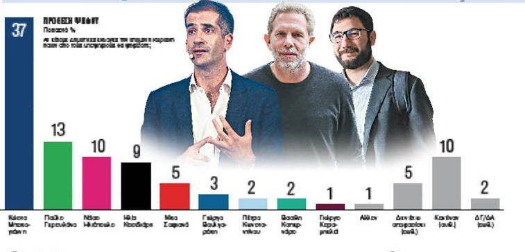Δημοσκόπηση για Δήμο Αθηναίων: Ο Μπακογιάννης μπροστά με διαφορά