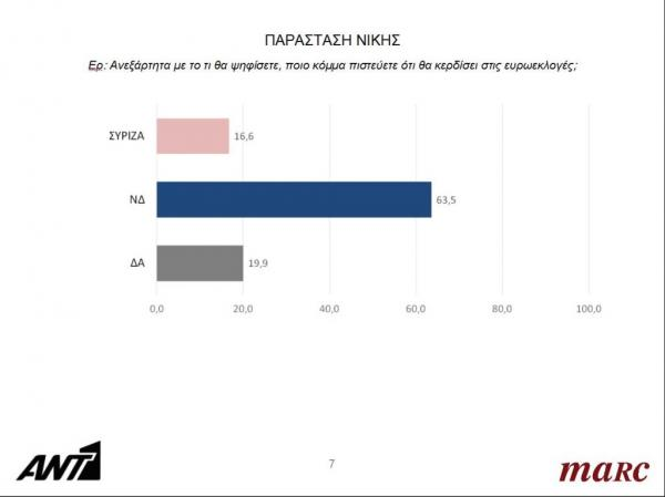 0dec17cbbc6 Ευρωεκλογές 2019 : Oι τελευταίες δημοσκοπήσεις – Ποια η διαφορά και ...