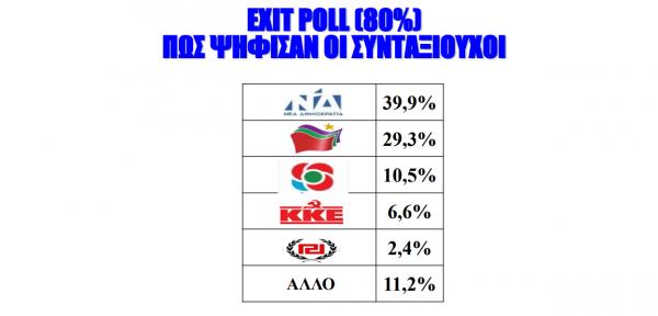 Από τη διαχειρίσιμη ήττα στη συντριβή – Πώς σύρθηκε ο Τσίπρας στις πρόωρες εκλογές