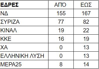Exit Poll: Διψήφιο προβάδισμα για ΝΔ, θρίλερ για τα μικρά κόμματα