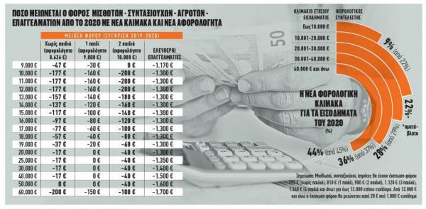 Αποκάλυψη: Αυτοί είναι οι φόροι που θα πληρώσουν το 2020 μισθωτοί, συνταξιούχοι, επαγγελματίες (πίνακας)