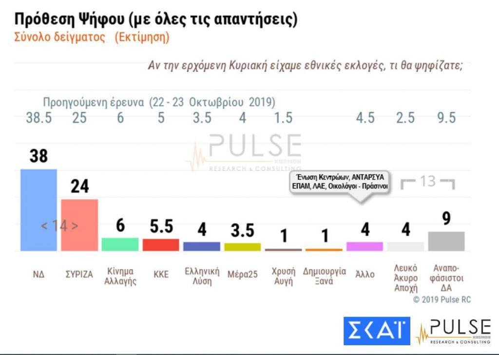 Δημοσκόπηση – βόμβα για άσυλο, απαγόρευση τσιγάρου – 14 μονάδες διαφορά ΝΔ-ΣΥΡΙΖΑ | in.gr