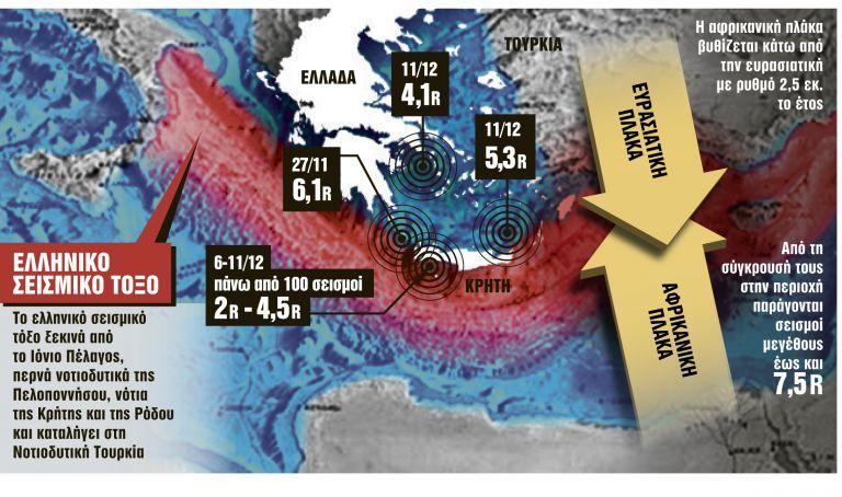 Σεισμός : Φόβοι ότι «ξύπνησαν» τα ρήγματα και αποσταθεροποιείται το ελληνικό τόξο | in.gr