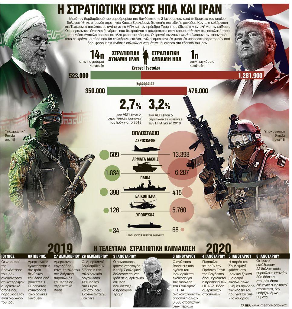 Επικίνδυνες ισορροπίες στη Μέση Ανατολή | in.gr
