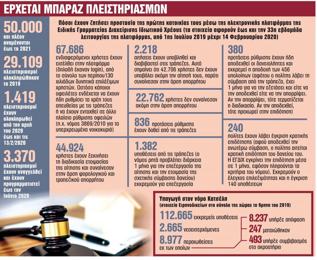 Κόκκινα δάνεια : Τι ξημερώνει για όσους χρωστούν σε τράπεζες και funds | in.gr