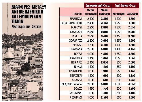 Ακίνητα : Που θα αυξηθούν οι τιμές ζώνης και τι θα αλλάξει με τους φόρους | in.gr