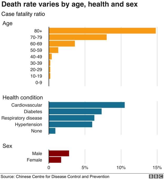 Κοροναϊός : Ποιες είναι οι πιθανότητες θνησιμότητας