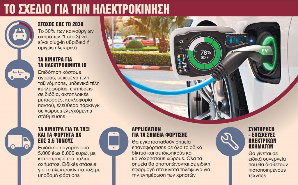 Ερχεται απόσυρση αυτοκινήτων – Τα κίνητρα για να αγοράσετε «καθαρό» Ι.Χ. | in.gr