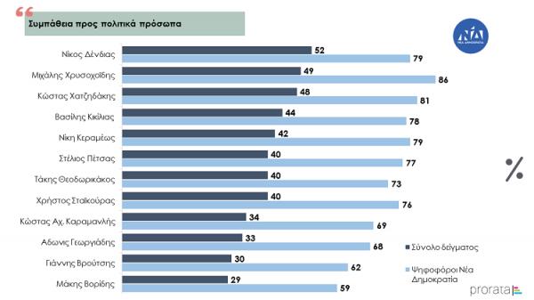 Νέα Δημοσκόπηση (Prorata) - Εγγύηση η ΕΛΛΗΝΙΚΗ ΛΥΣΗ κι ο Κ.Βελόπουλος...