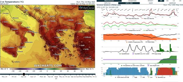 Κύμα καύσωνα με τις θερμοκρασίες να «χτυπούν» ρεκόρ 150 ετών, αναμένεται να επικρατήσει από σήμερα σε ολόκληρη τη χώρα.  Ο υδράργυρος παίρνει την ανηφόρα, με τη θερμοκρασία να φτάνει στις κλειστές περιοχές της ηπειρωτικής χώρας τους 40 βαθμούς, ενώ στην υπόλοιπη χώρα ο καιρός θα είναι άκρως καλοκαιρινός με τη θερμοκρασία θα κυμαίνεται από 36 έως 38 βαθμούς.  Δείτε επίσης: Κόρη πασίγνωστου ηθοποιού νόσησε από κοροναϊό Σύμφωνα με το meteo.gr αραιές νεφώσεις αναμένονται κατά τόπους στα κεντρικά και βόρεια. Οι συγκεντρώσεις σκόνης στην ατμόσφαιρα θα είναι αυξημένες και θα περιορίζουν την ορατότητα.  Η θερμοκρασία στη Δυτική Μακεδονία θα κυμανθεί από 14 έως 31 βαθμούς, στην υπόλοιπη Μακεδονία και στη Θράκη από 18 έως 34, στα κεντρικά ηπειρωτικά από 16 έως 37, στα νότια ηπειρωτικά από 19 έως 39, στα νησιά του Ιονίου από 19 έως 35, στα νησιά του Βορείου Αιγαίου από 16 έως 36, στα Δωδεκάνησα από 20 έως 39, στα νησιά του υπολοίπου Αιγαίου από 15 έως 33 και στην Κρήτη από 18 έως 39.  Οι άνεμοι στο Αιγαίο θα πνέουν από βόρειες διευθύνσεις 3 έως 4 και τοπικά έως 5 μποφόρ. Στο Ιόνιο οι άνεμοι θα πνέουν από μεταβαλλόμενες διευθύνσεις 2 έως 4 μποφόρ.  Στην Αττική αναμένονται αραιές νεφώσεις κατά περιόδους. Οι άνεμοι θα πνέουν από βόρειες διευθύνσεις 2 έως 4 και πρόσκαιρα το μεσημέρι κατά τόπους έως 5 μποφόρ. Οι συγκεντρώσεις σκόνης στην ατμόσφαιρα θα είναι αυξημένες. Η θερμοκρασία στο κέντρο των Αθηνών θα κυμανθεί από 27 έως 37 βαθμούς.  Στη Θεσσαλονίκη αναμένονται αραιές νεφώσεις. Οι άνεμοι θα πνέουν από μεταβαλλόμενες διευθύνσεις έως 3 και πρόσκαιρα κατά τόπους έως 4 μποφόρ. Οι συγκεντρώσεις σκόνης στην ατμόσφαιρα θα είναι αυξημένες. Η θερμοκρασία στο κέντρο της πόλης θα κυμανθεί από 21 έως 34 βαθμούς.  Αναλυτική πρόγνωση της ΕΜΥ Αττική Καιρός: Γενικά αίθριος, με αραιές νεφώσεις κατά διαστήματα. Άνεμοι: Μεταβλητοί 2 με 4 μποφόρ και από το απόγευμα ανατολικοί βορειοανατολικοί με την ίδια ένταση. Θερμοκρασία: Από 20 έως 38 βαθμούς Κελσίου. Στα ανατολικά η μέγιστη θα είναι 2 με 4 β