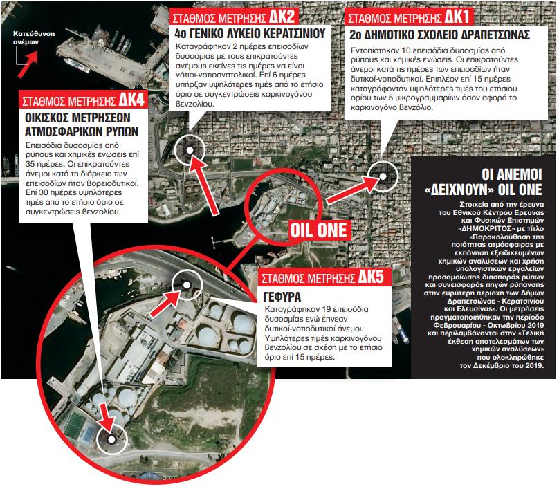 Δραπετσώνα: Παρέμβαση εισαγγελέα για τη ρύπανση από την Oil One | in.gr