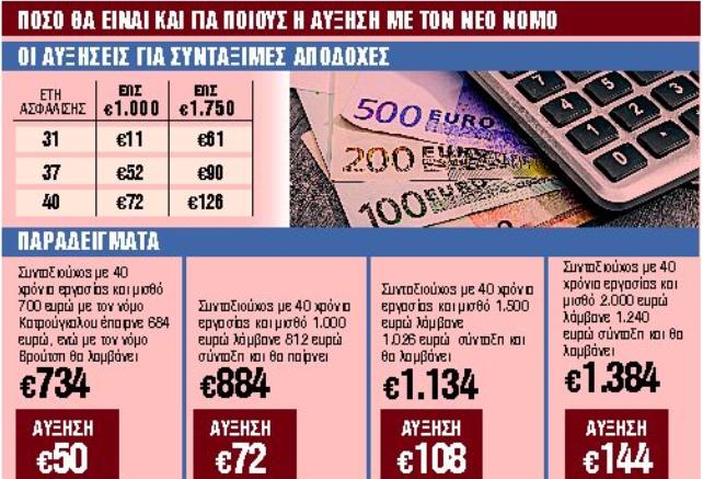 Συντάξεις : Ερχονται αυξήσεις έως 252 ευρώ τον Σεπτέμβριο – Ποιους αφορά | in.gr