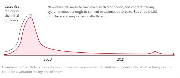 Κοροναϊός : Πώς θα είναι ένα ενδεχόμενο δεύτερο κύμα του ιού;