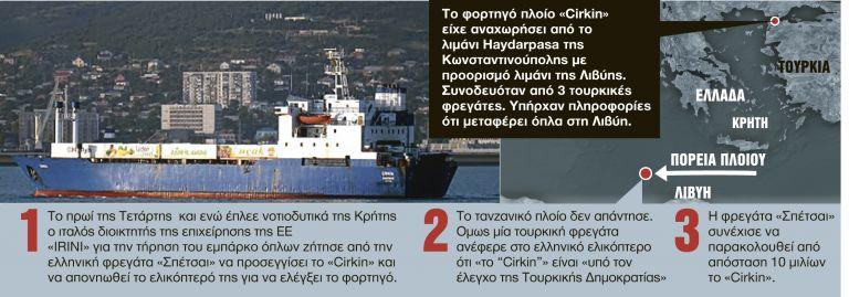 Υπόθεση «Cirkin» : Πρόβα θερμού επεισοδίου στα νότια της Κρήτης