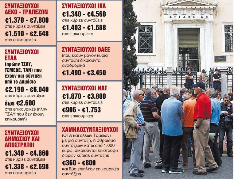 Αναδρομικά : Από 360 ευρώ έως και πάνω από 10 χιλιάδες θα πάρουν οι συνταξιούχοι
