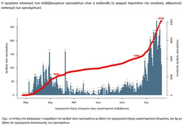Κοροναϊός: Επιμένουν πάνω από 200 τα κρούσματα – 209 νέα και τρεις θάνατοι [γραφήματα]