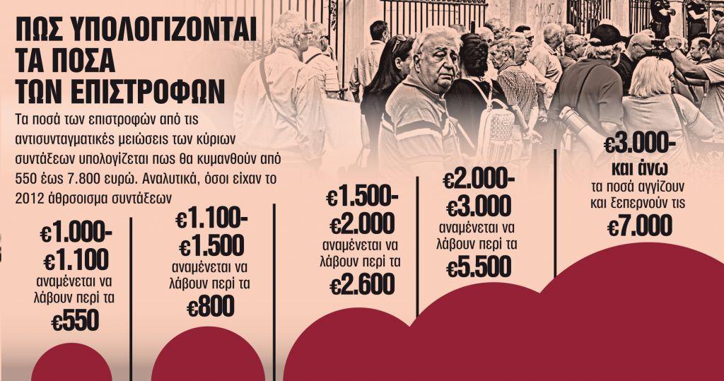 Συνταξιούχοι: Ποιοι και πότε θα μοιραστούν 1,55 δισ. ευρώ