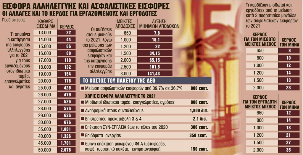 Διπλή αύξηση στους μισθούς των εργαζόμενων από την Πρωτοχρονιά [πίνακας]