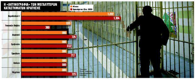 Τέλος το «πάρτι» στις φυλακές – Τι αλλάζει στα καταστήματα κράτησης
