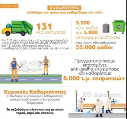 Κώστας Μπακογιάννης: Αλλάξαμε τον τρόπο που καθαρίζουμε την Αθήνα