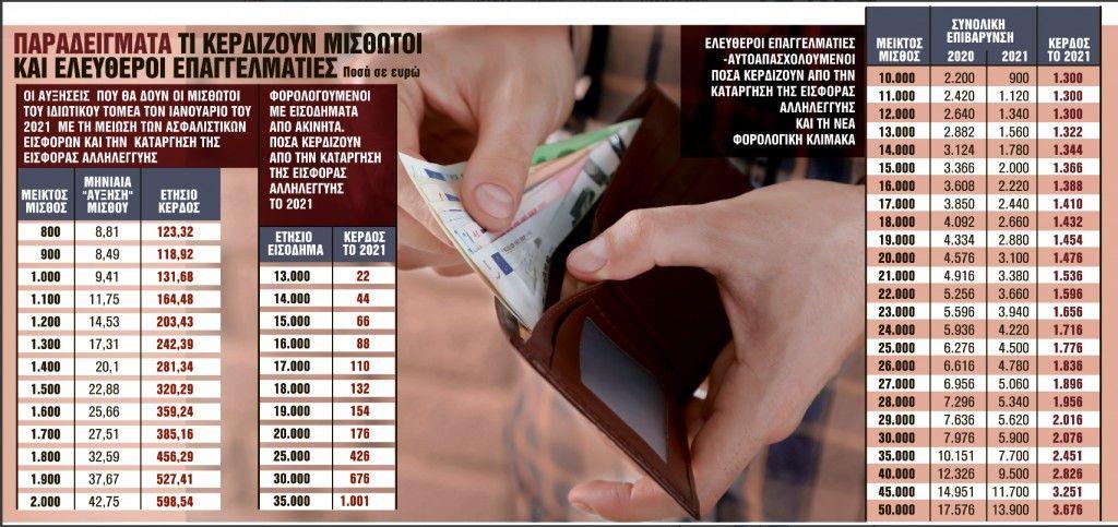 Ολες οι ανατροπές σε μισθούς και φόρους – Ποιοι θα είναι οι κερδισμένοι [πίνακες]
