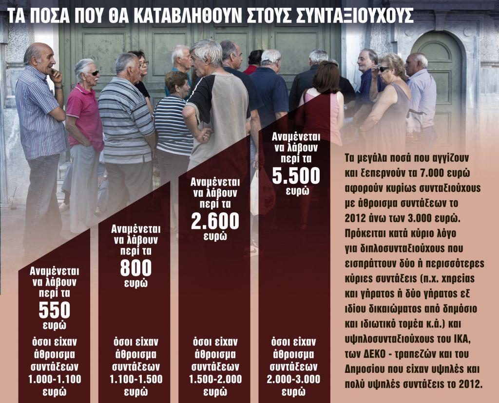 Μπαράζ προσφυγών για τις κομμένες επικουρικές και τα δώρα