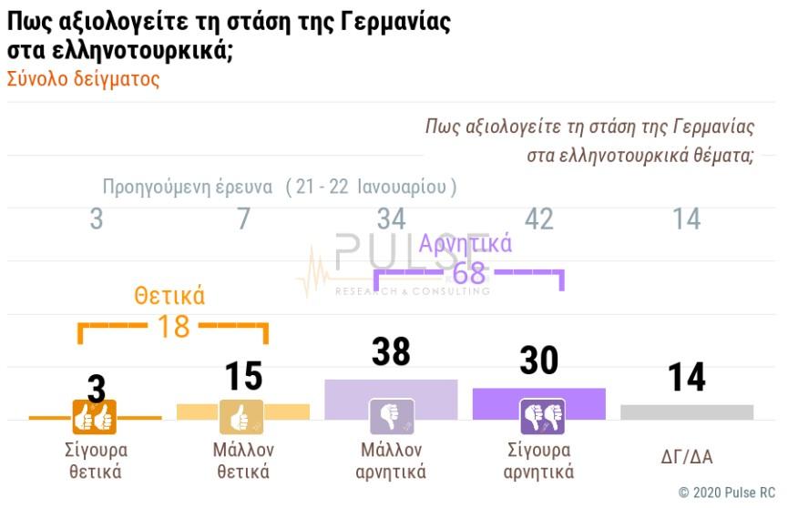 Δημοσκόπηση: «Ψήφος εμπιστοσύνης» στην κυβέρνηση για ελληνοτουρκικά – Δεν πείθουν ΗΠΑ, Γερμανία 7