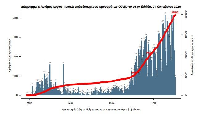 Κοροναϊός: 229 νέα κρούσματα – 4 θάνατοι σε ένα 24ωρο [Γραφήματα]