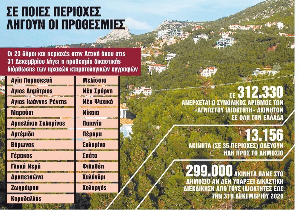 Κτηματολόγιο : Περιθώριο 80 ημερών για τα 299.174 «ορφανά» ακίνητα