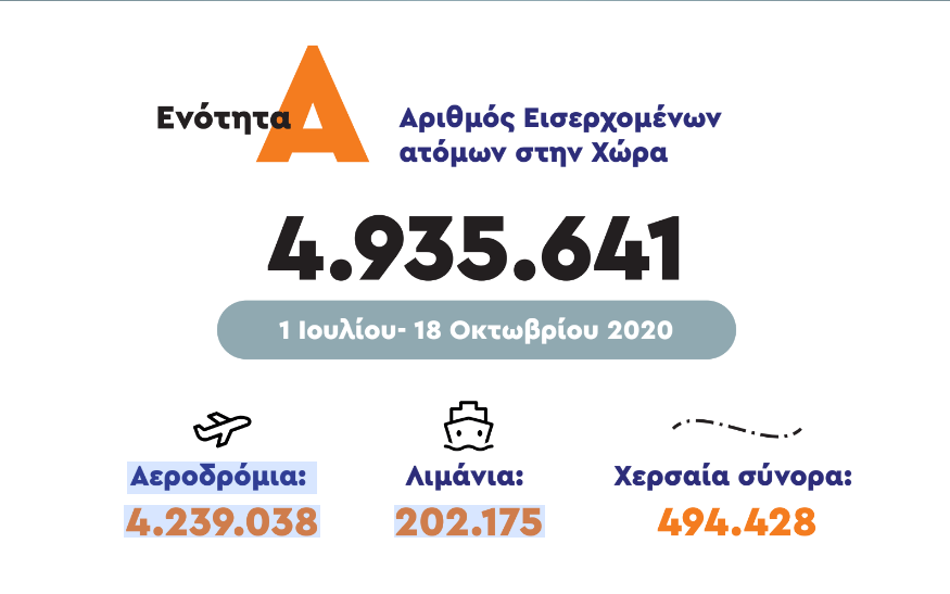 Κοροναϊός : Η πορεία της πανδημίας στην Ελλάδα μέσα από γραφήματα 3