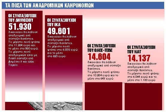 Αναδρομικά : Πώς θα πάρουν τα χρήματά τους 172 χιλιάδες κληρονόμοι