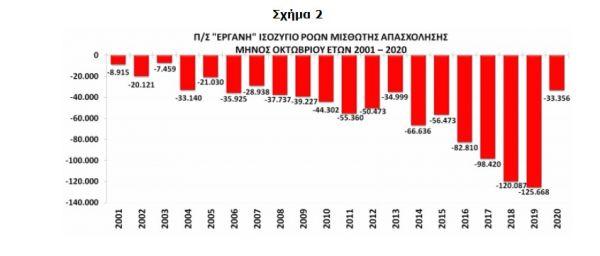 Εργάνη : Χάθηκαν 33.356 θέσεις εργασίας τον Οκτώβριο 1