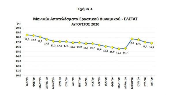 Εργάνη : Χάθηκαν 33.356 θέσεις εργασίας τον Οκτώβριο 5