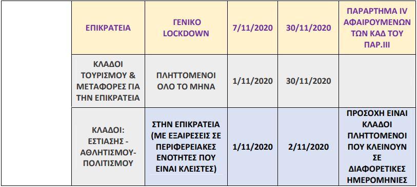 Εργάνη-Επίδομα 800 ευρώ: Άνοιξε η πλατφόρμα για δηλώσεις αναστολών Νοεμβρίου – Όλες οι οδηγίες