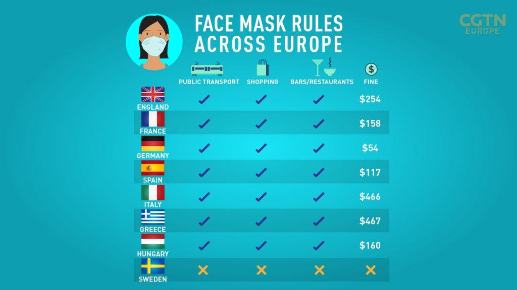 Anche a 300 euro, la multa maschera in Grecia è tra le più alte d'Europa