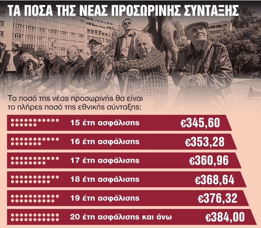 Προσωρινή σύνταξη με αναδρομικά έως 9.000 ευρώ