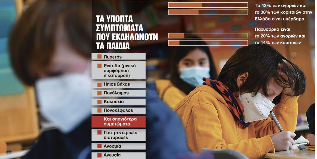 Κοροναϊός : Τα συμπτώματα που δείχνουν ότι τα παιδιά έχουν μολυνθεί