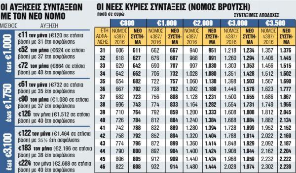 %CE%9A%CE%B1%CF%84%CE%B1%CE%B3%CF%81%CE%B1%CF%86%CE%AE 120