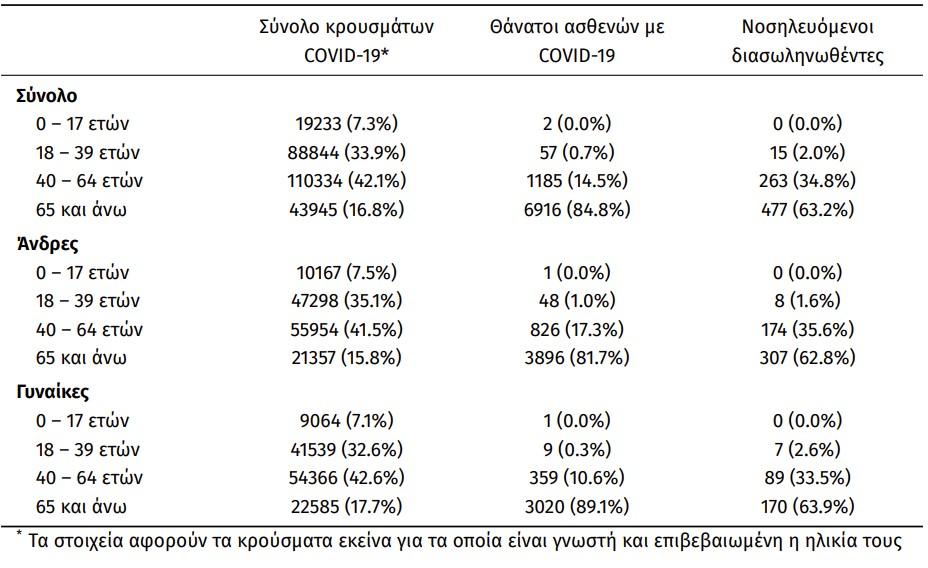 Κορονοϊός: 3.491 νέα κρούσματα και 67 θάνατοι – Στους 755 οι διασωληνωμένοι