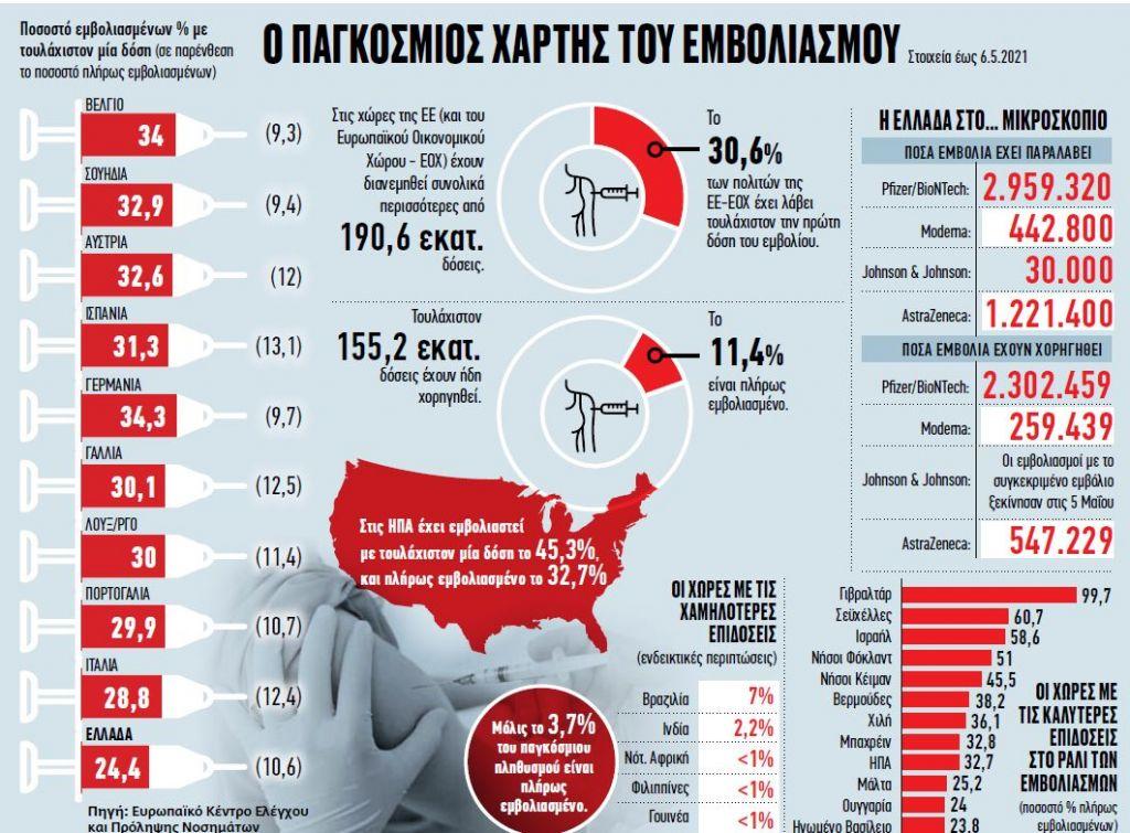 Κοροναϊός: Οι στατιστικές πίσω από το τείχος ανοσίας – Η απειλή της νέας παραλλαγής και η σημασία της 2ης δόσης