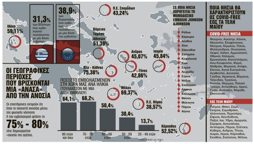 Εμβολιασμός: Κάστρα… ανοσίας τα νησιά
