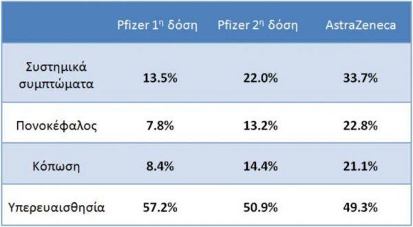 Αυτές είναι οι συχνότερες παρενέργειες από τα εμβόλια των Pfizer και AstraZeneca