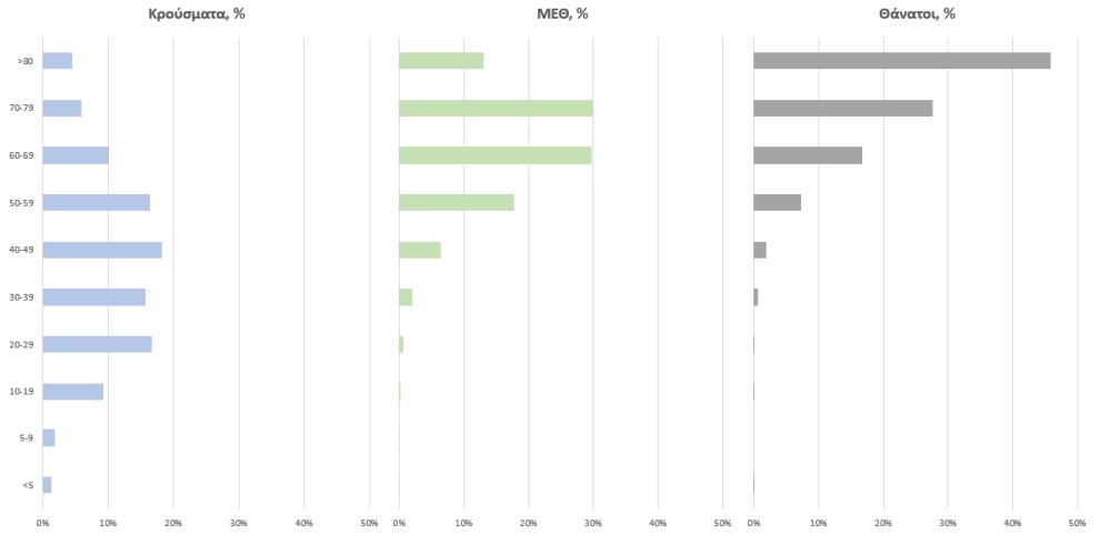 Κοροναϊός: 2.696 νέα κρούσματα και 9 θάνατοι – Στους 157 οι διασωληνωμένοι