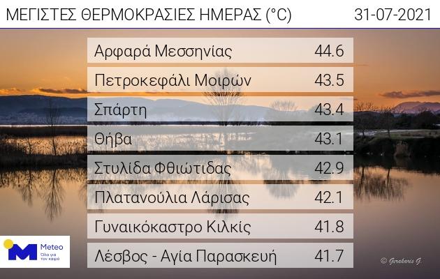 """""""Καμίνι"""" και σήμερα το Αρφαρά Μεσσηνίας, νέο… Πανελλήνιο ρεκόρ με  44,6 C – """"βράζει"""" όλη η χώρα  (+videos)"""