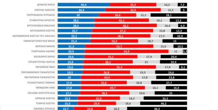 Δημοσκόπηση: Αυτοί είναι οι πιο δημοφιλείς υπουργοί
