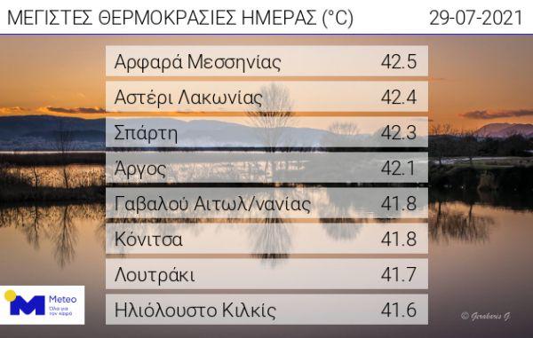 H υψηλότερη θερμοκρασία στην Ελλάδα (42,5 C) την Πέμπτη, στο Αρφαρά Μεσσηνίας! (+videos)
