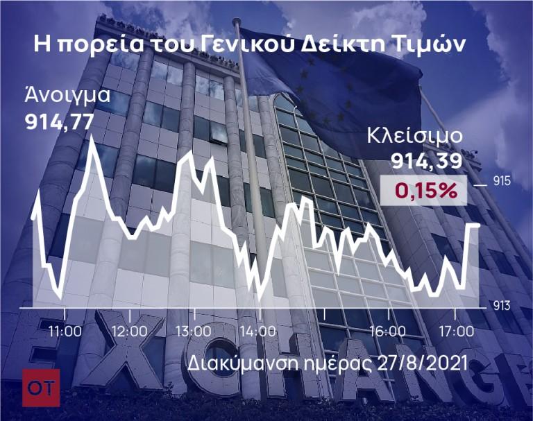 Χρηματιστήριο – Εβδομαδιαία άνοδος 3,54%