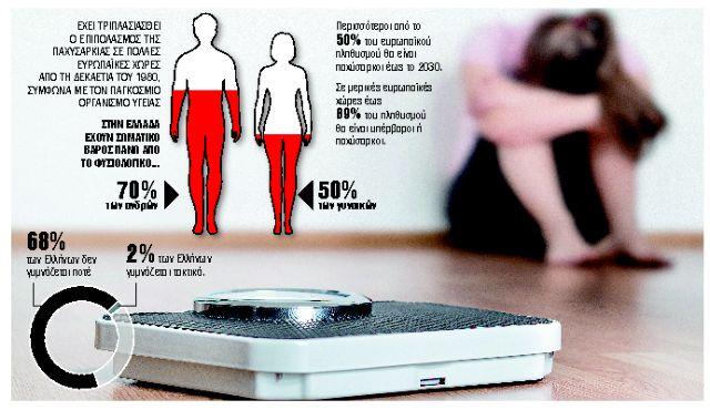 Ο θυμός της δίαιτας οφείλεται στις… ορμόνες